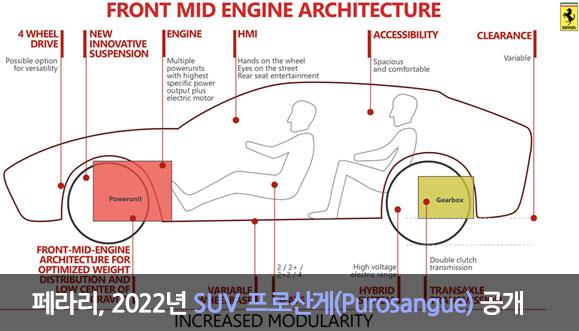 페라리, 2022년 SUV 공개... 이름은 프로산게(Purosangue)